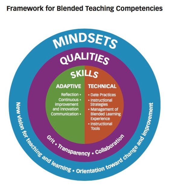 BLteachcompetencies